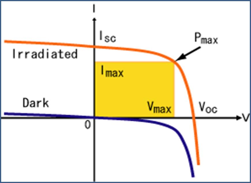 مشخصه ولتاژ-جریان یک باتری خورشیدی در یک سطح تابش نور خورشید و در تاریکی