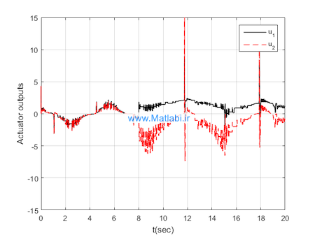 Event-triggered fuzzy adaptive compensation control for uncertain stochastic nonlinear systems with given transient specification and actuator failures