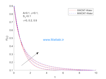 Stagnation point flow of carbon nanotubes over stretching cylinder with slip conditions