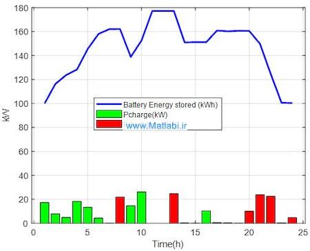 مقدار انرژی ذخیره شده باتری به همراه توان شارژ و دشارژ باتری در هر ساعت