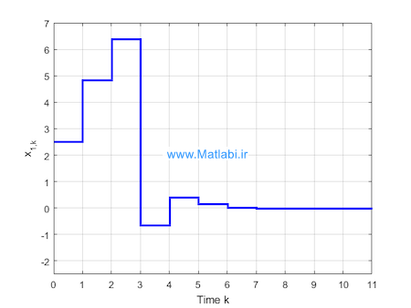 Inverse optimal controller based on extended Kalman filter for discrete-time nonlinear systems