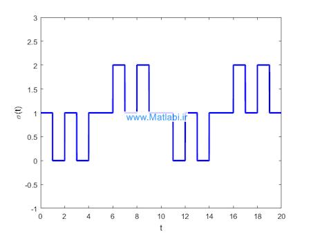 Sliding Mode Switching Control of Manipulators Based on Disturbance Observer
