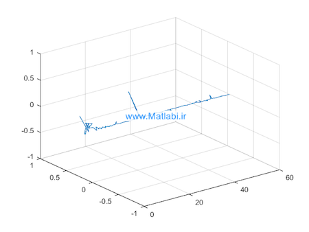 Robust MPC for tracking constrained unicycle robots with additive disturbances
