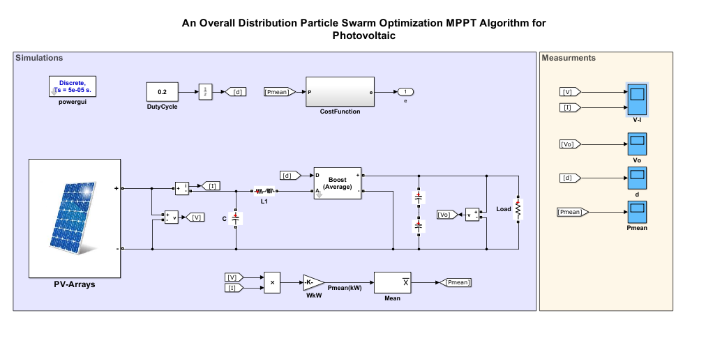 An Overall Distribution Particle Swarm Optimization MPPT Algorithm for Photovoltaic System Under Partial Shading