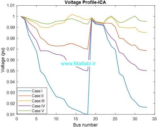 دامنه ولتاژ شینهای سیستم 33 باسه برای الگوریتم جستجوی کلاغ