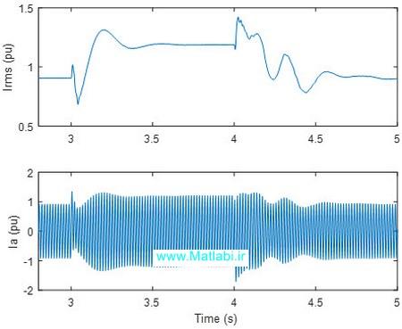 دامنه جریان اینورتر و جریان لحظهای فاز A اینورتر برای حالت 3