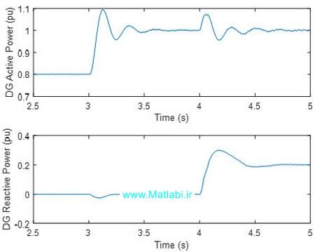 توان اکتیو و راکتیو تولید پراکنده در حالت 1