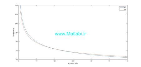 تاثیرات نسبت فشار را بر روی دمای T3 و T7