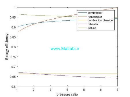 تاثیر نسبت فشار بر بازده اگزرژی