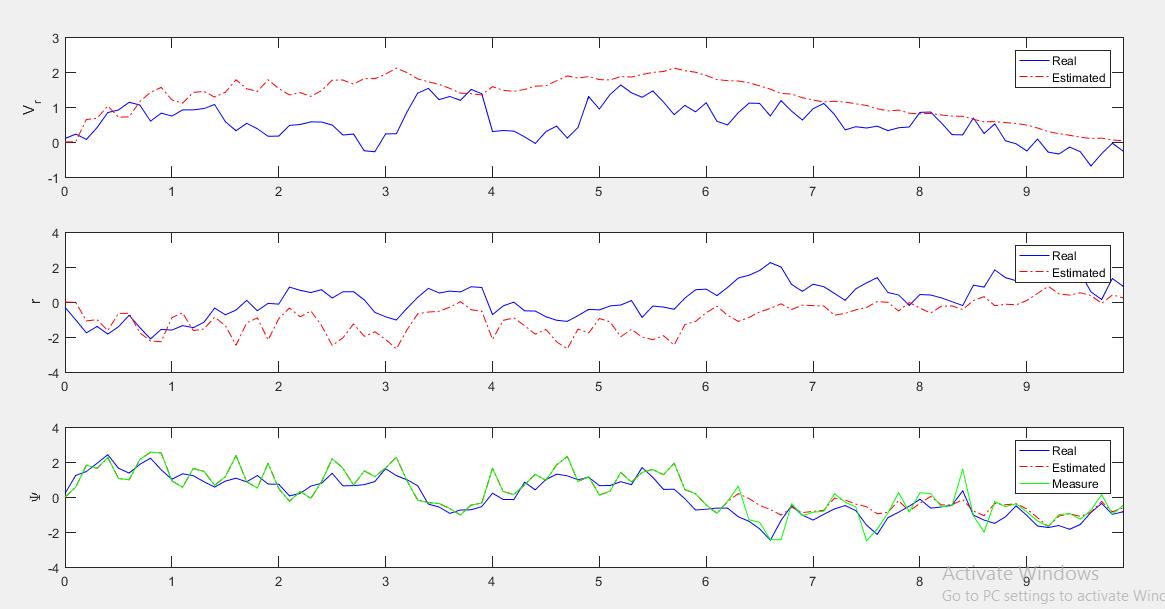 Robust Kalman Filter Based Estimation of AUV Dynamics in the Presence Of Sensor Faults
