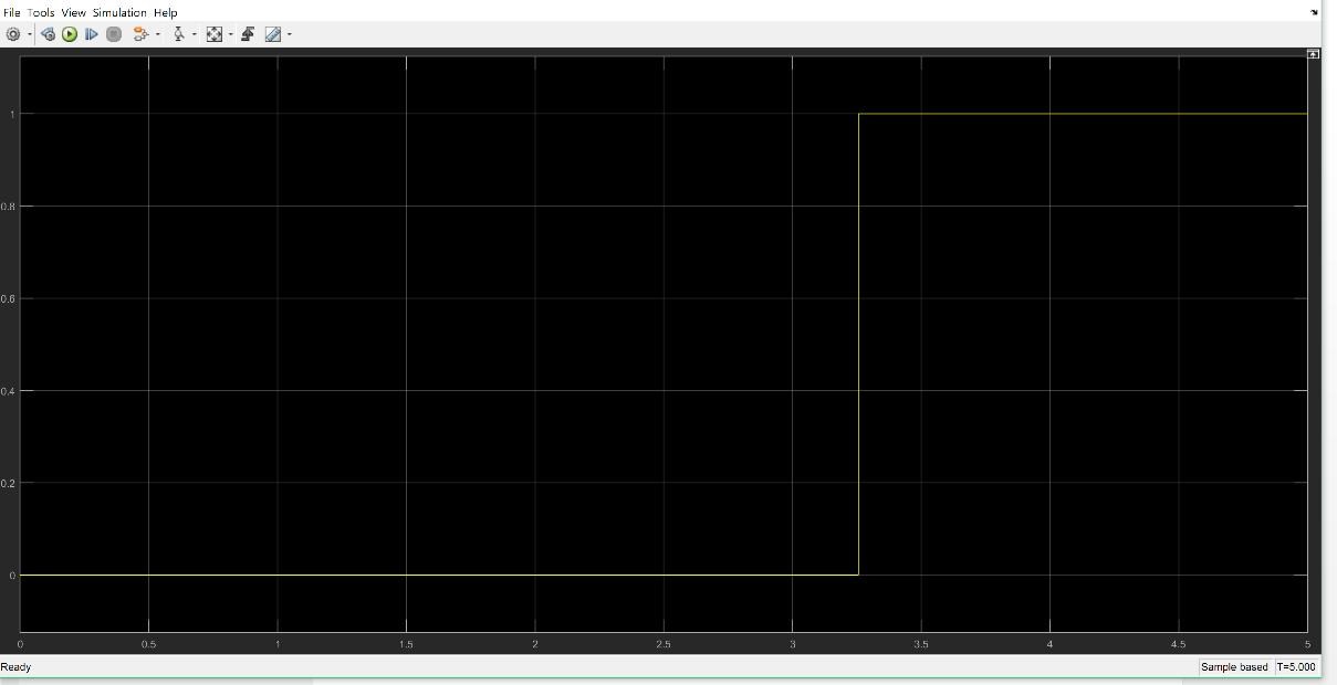 سیگنال تشخیص جزیرهای شدن (T) برای حالت 4