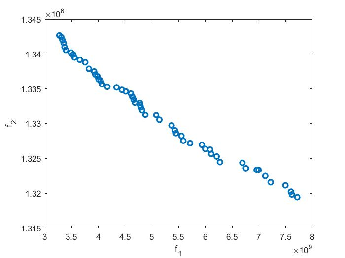 Application of NSGA-II Algorithm to Generation Expansion Planning