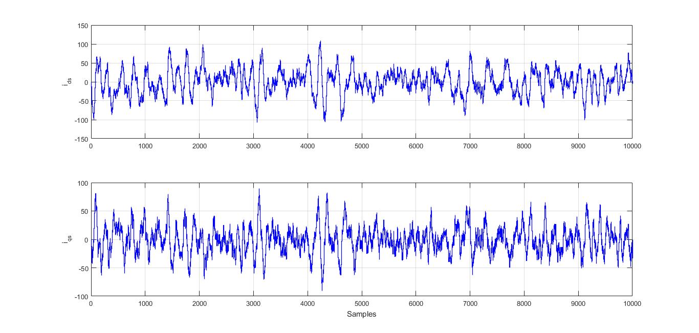 شناسایی مدل موتور القایی به روش حداقل مربعات