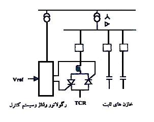 جبران کنندة راکتور قابل کنترل به وسيلۀ تريستور همراه با خازن ثابت