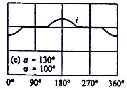 شكل موج جريان TCR