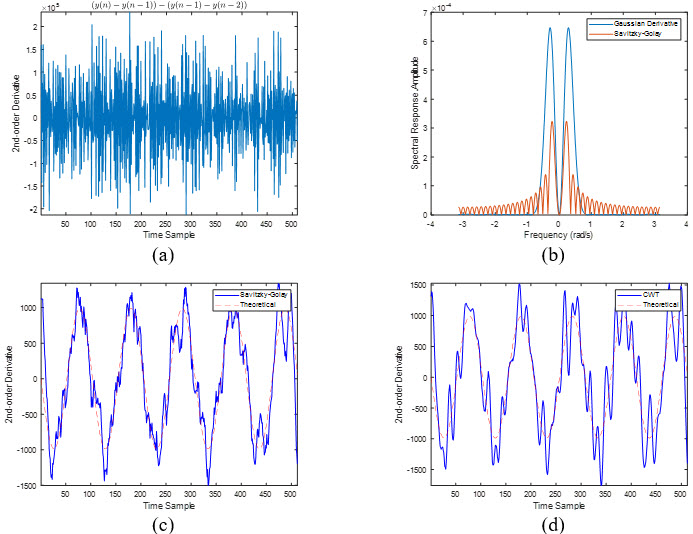 Adaptive instantaneous frequency estimation based on time-frequency distributions with derivative approximation