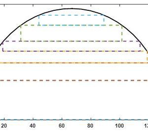 پاکت بندی بهینه هسته ترانسفورماتور با استفاده از الگوریتم هوشمند گرگ خاکستری GWO