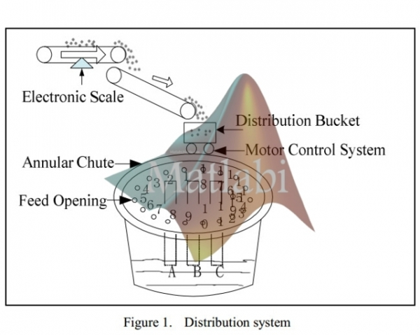 The Permanent Magnet Linear Synchronous Motor Distribution System Based on Fuzzy PID Control