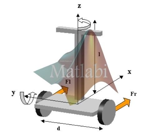 DESIGN AND EXPERIMENTATION OF A PERSONAL PENDULUM VEHICLE