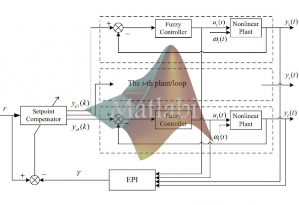 Setpoints Compensation for Nonlinear Industrial Processes with Disturbances Based on Fuzzy Logic Control