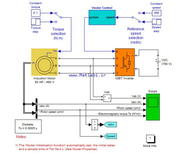 LQG LTR CONTROL OF INDUCTION MOTOR