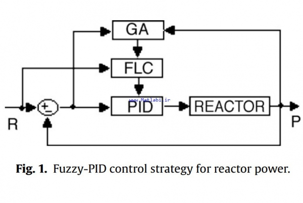 Design and optimization of fuzzy-PID controller for the nuclear reactor power control