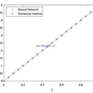 Optimal control problem via neural networks