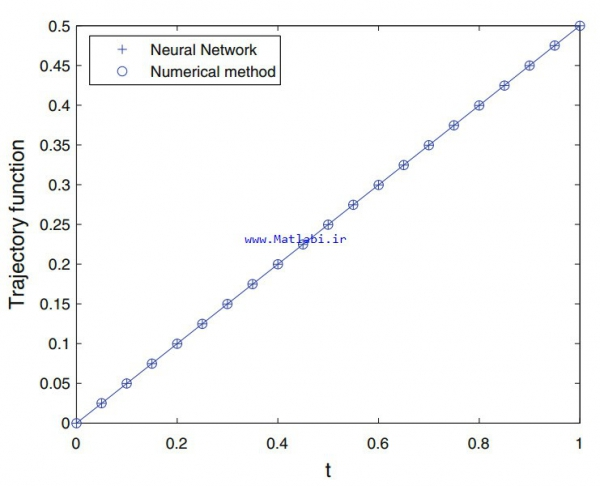 Optimal control problem via neural networks