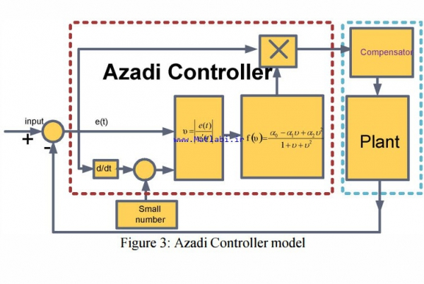 Utilizing Azadi Controller to Stabilize the Speed of a DC Motor