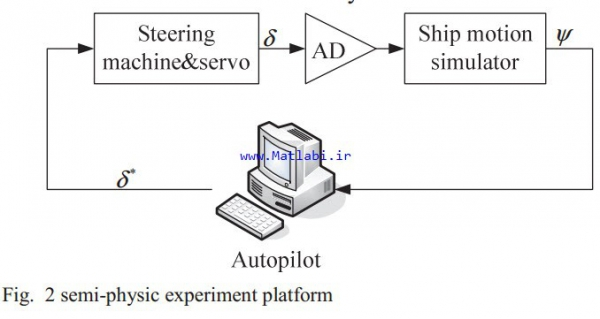 GPC_Generalized Predictive Control with Constraints for Ship Autopilot