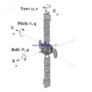 Fuzzy bang-bang relay controller for satellite attitude control system