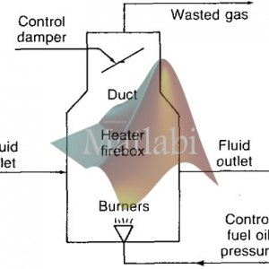 Modeling, Simulation, and Control of an Oil Heater