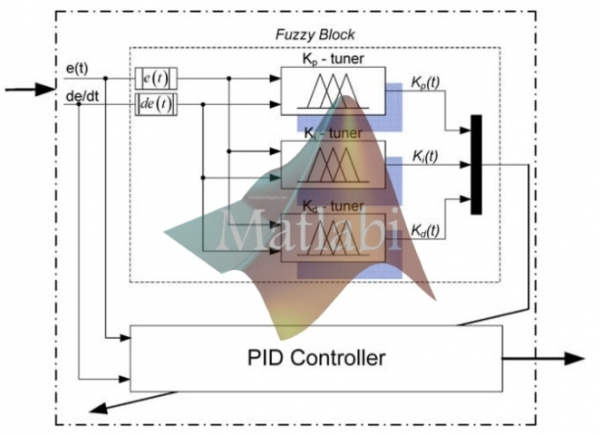 Online tuning fuzzy PID controller using robust extended Kalman filter