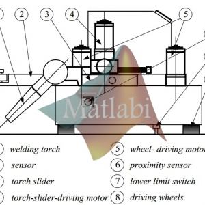 a simple nonlinear control of a two wheeled welding mobile robot