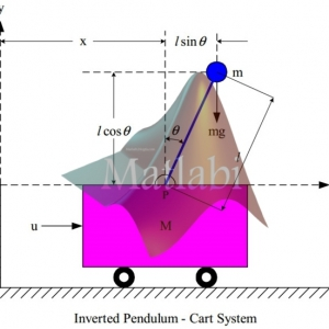 Modelling & Simulation for Optimal Control of Nonlinear Inverted Pendulum Dynamical System using PID Controller & LQR