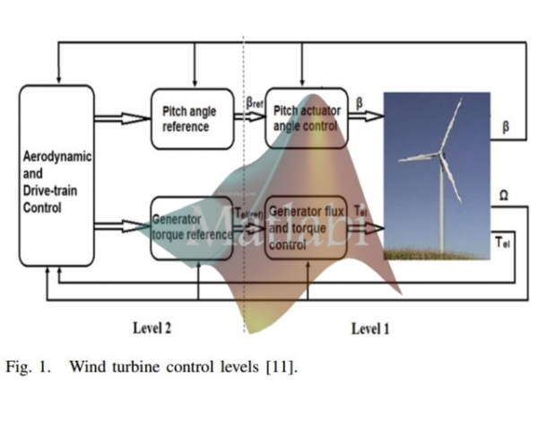 Adaptive Control of a Variable-Speed Variable-Pitch Wind Turbine Using Radial-Basis Function Neural Network