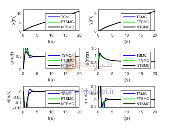 Terminal sliding mode control for the trajectory tracking of underactuated Autonomous Underwater Vehicles
