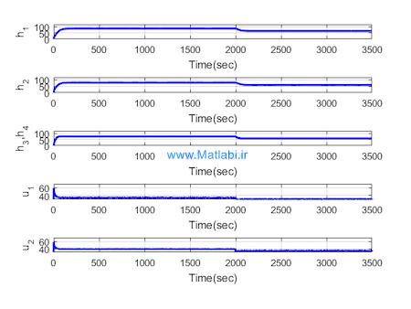 Sliding mode control of quadruple tank process
