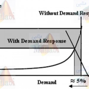 A demand response based solution for LMP management in power markets