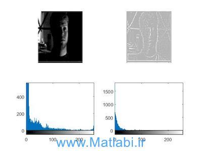 Face Recognition using Subspaces Techniques