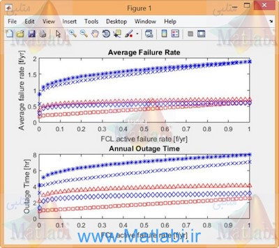 Reliability Study of HV Substations Equipped With the Fault Current Limiter