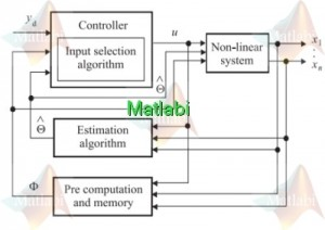 IDENTIFICATION AND DAHLIN'S CONTROL FOR NONLINEAR DISCRETE TIME OUTPUT FEEDBACK SYSTEMS