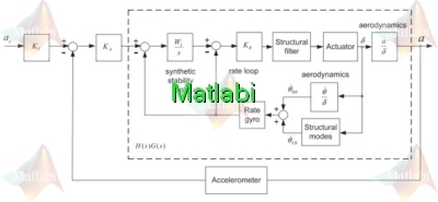 Improving the performance of existing missile autopilot using simple adaptive control