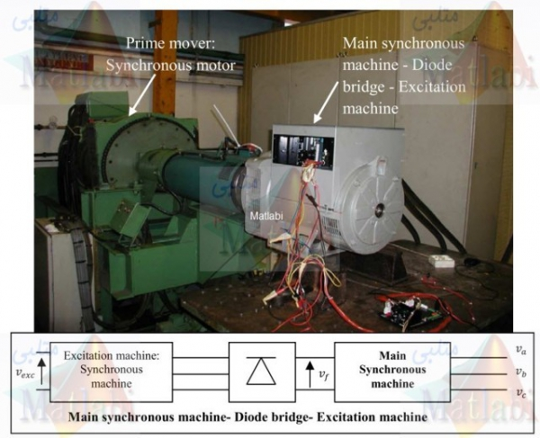 Analysis of synchronous machine modeling for simulation and industrial applications