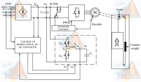 Improved Performance in a Supercapacitor-Based Energy Storage Control System with Bidirectional DC-DC Converter for Elevator Motor Drives