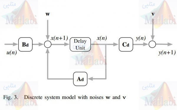 State-of-Charge for Battery Management System via Kalman Filter