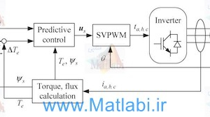 Torque Ripple Reduction of the Torque Predictive Control Scheme for Permanent-Magnet Synchronous Motors