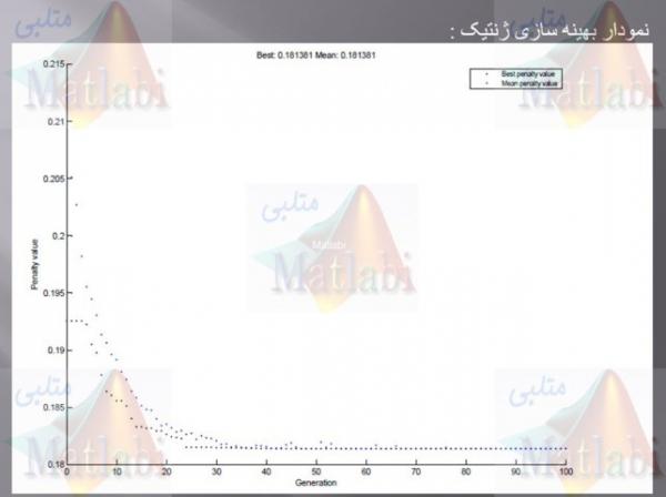 Genetic algorithm based reactive power dispatch for voltage stability improvement
