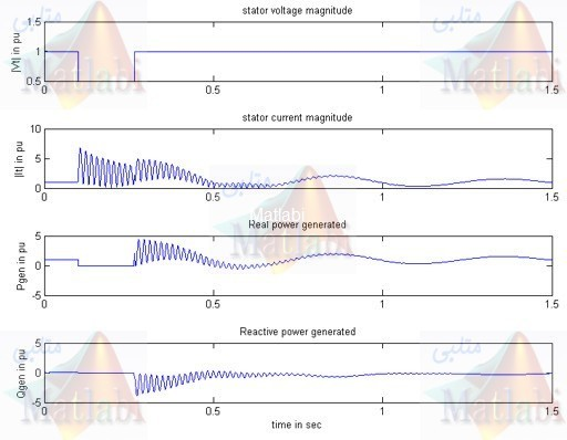 Simulation of Synchronous Generator's Dynamic Operation Characteristics