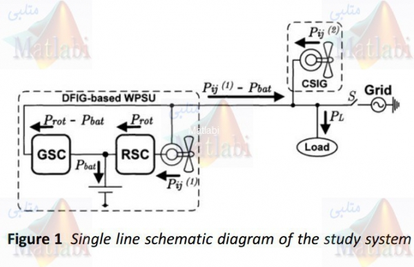 Reliability assessment of a wind-power system with integrated energy storage